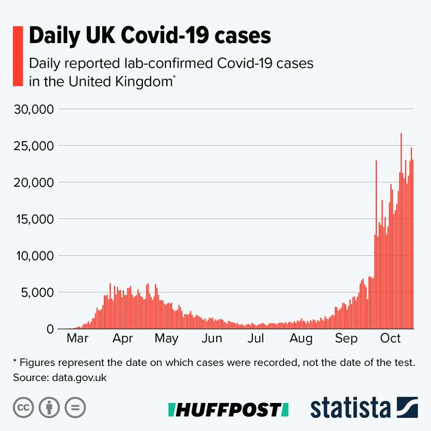 A graph showing UK daily Covid-19 cases.