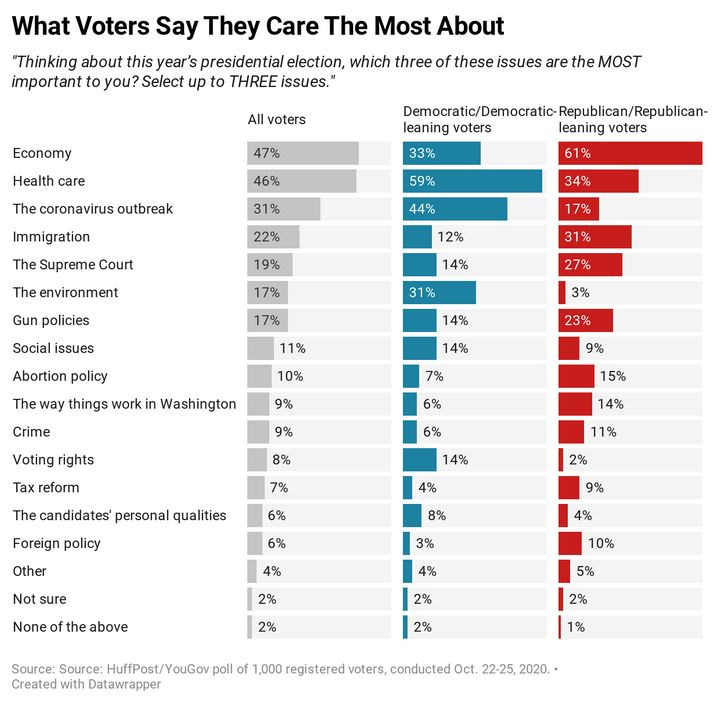 Results of a new HuffPost/YouGov poll on top campaign issues.