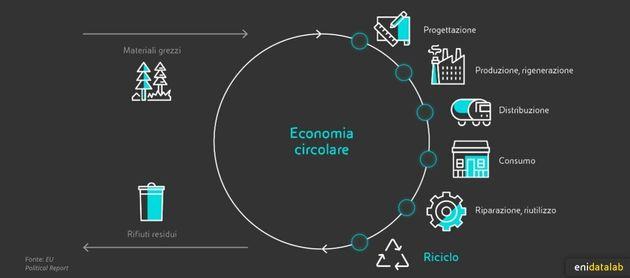 Economia circolare, la nuova vita degli oggetti. L'analisi di Eni