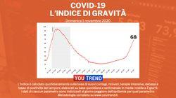 Covid in Italia: 29.907 casi, 208 morti. Sale ancora il tasso di