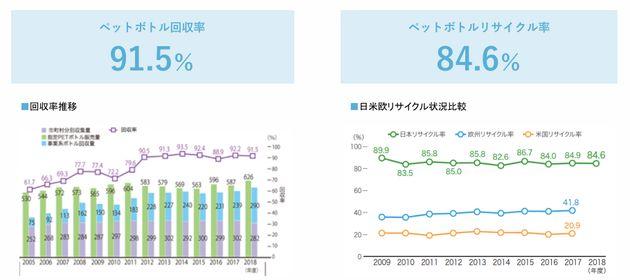 日本におけるペットボトルの回収率は91.5%。リサイクル率も84.6%と、ヨーロッパ、アメリカと比べても高水準だ。※参照データ:左 PETボトルリサイクル推進協議会2019年次報告書、右 PETボトルリサイクル推進協議会ホームページ