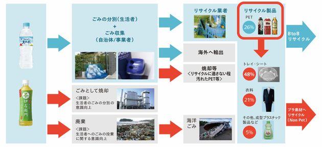 回収からリサイクルの流れを示した図。再資源化されたもののうち「B to B(ボトル to