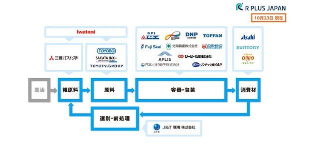 国内のプラスチックのバリューチェーンを支える企業と共同で設立した「アールプラスジャパン」