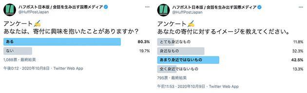 ハフポスト日本版で実施したTwitterアンケート。「寄付に興味を抱いたことがある」という回答は約80%だった反面、「寄付に対するイメージ」は「あまり身近ではないもの」が最多(約43%)だった。