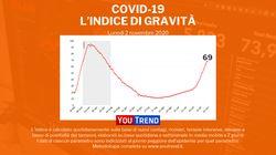 Covid in Italia, altri 22.253 contagi e 233