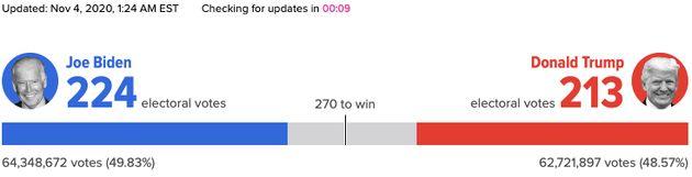 Pourquoi les résultats de l'élection présidentielle américaine traînent