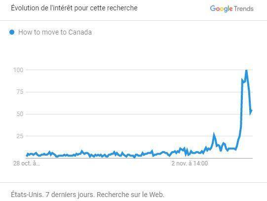 """Sur Google, les recherches sur """"comment déménager au Canada"""" ont connu un pic aux États-Unis dans la nuit du 3 au 4 novembre, à mesure que le coude-à-coude entre les deux candidats à la présidentielle se dessinait."""