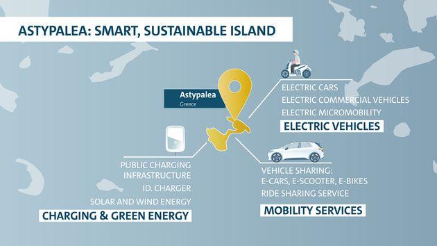 Η Αστυπάλαια νησί-πρότυπο στην κινητικότητα, με ουδέτερο κλιματικό