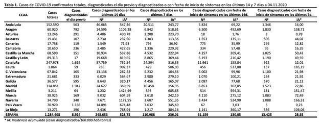 Datos del ministerio de Sanidad sobre el coronavirus del 4 de noviembre de