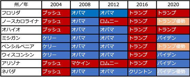 激戦8州のこれまでの選挙結果。赤が共和党候補、青が民主党候補(日本時間11月5日午後13時半現在)