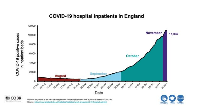 Covid-19 hospital inpatients in