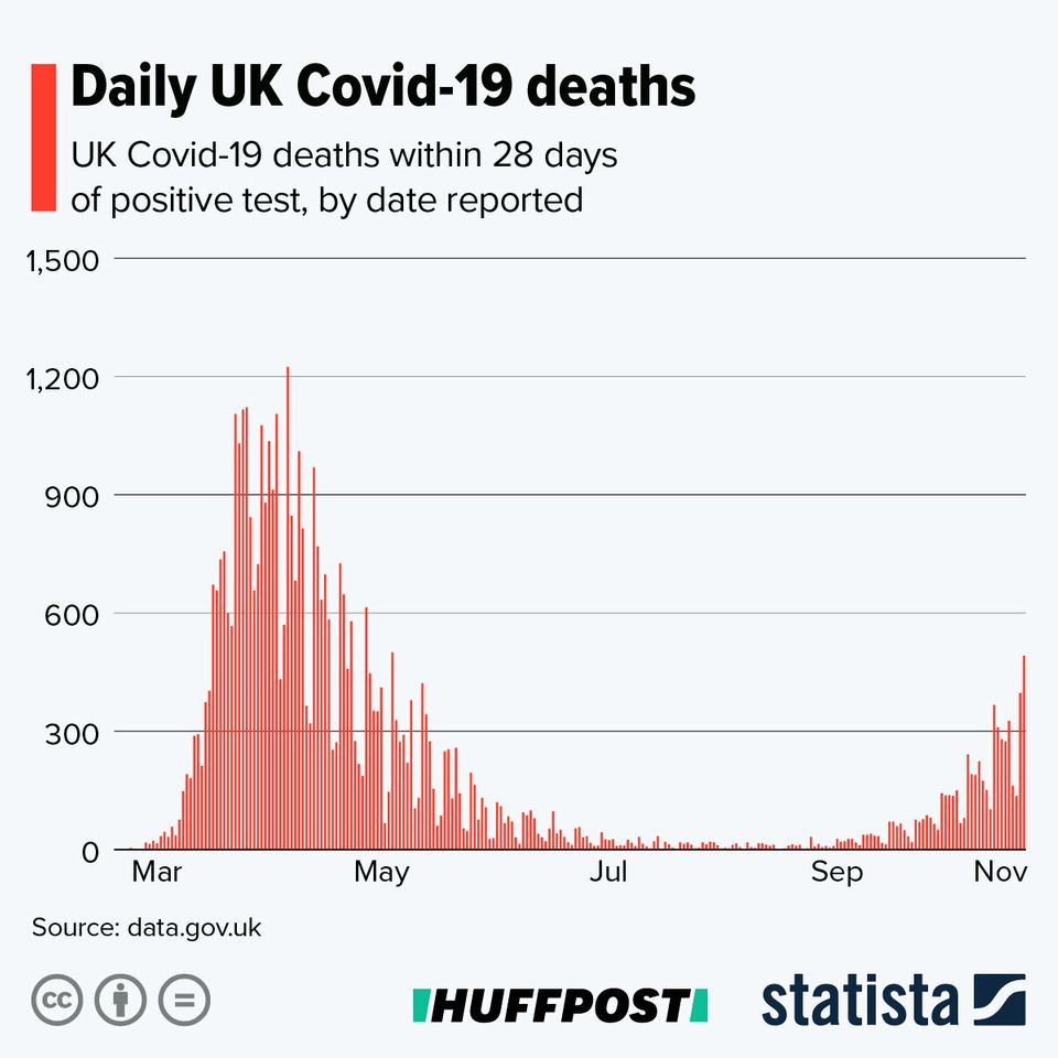 Daily Covid-19 deaths in the