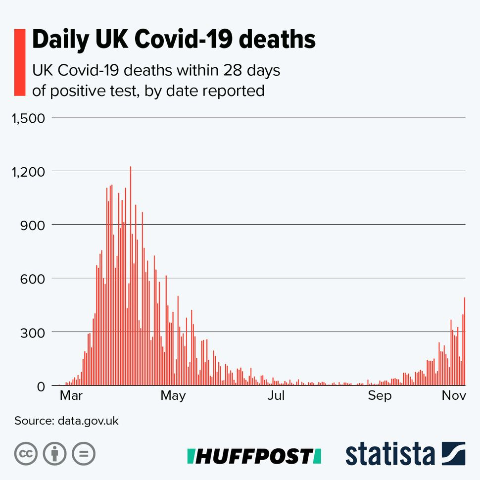 Daily Covid-19 deaths in the UK