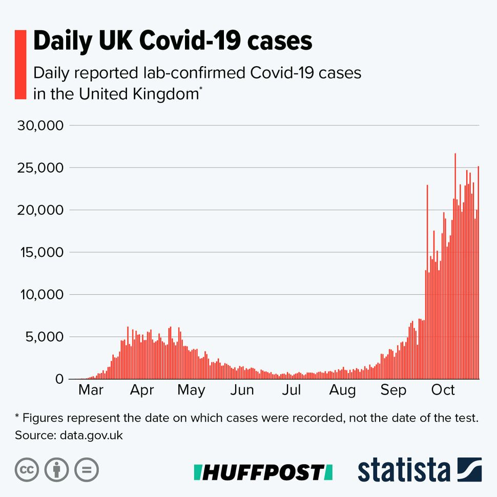 Daily Covid-19 cases in the UK