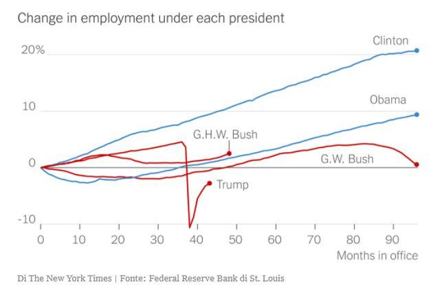 Disoccupazione negli
