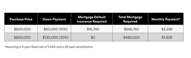 What You Need To Know About Mortgage Down