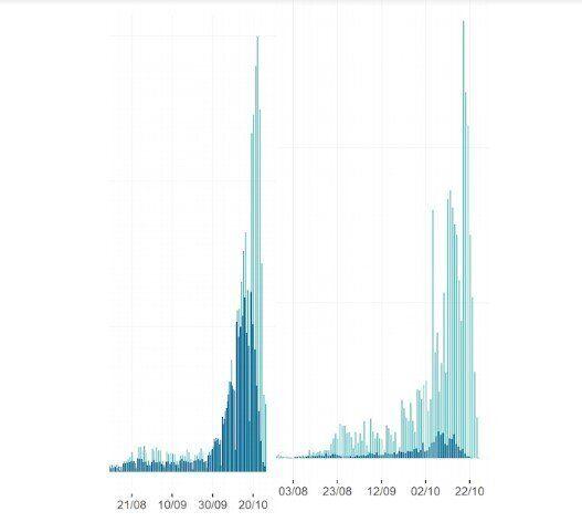 Il colore chiaro rappresenta il numero di casi positivi registrati in ciascun giorno mentre il colore...