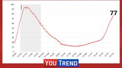 Coronavirus, ancora record: quasi 40mila casi e 425