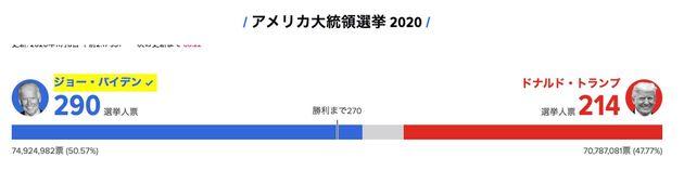 【開票速報】アメリカ大統領選。バイデン氏が「明らかに過半数を抑えている」と自信(UPDATE)