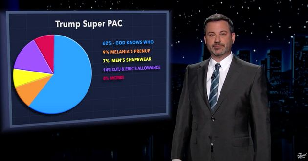 Where Jimmy Kimmel thinks Trump donors' money is