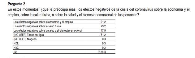 Pregunta en el CIS sobre los efectos de la crisis del