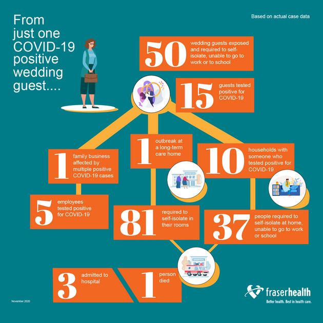 A graphic created by Fraser Health showing how one COVID-19 positive wedding guest spread the