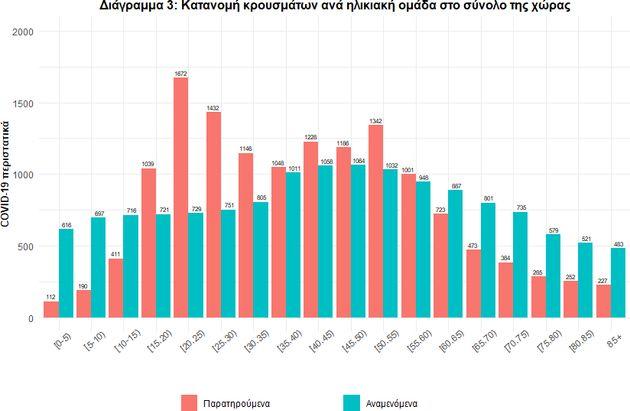 Αποκλειστικό HuffPost: Eκθεση ΕΟΔΥ για την έξαρση και το μέλλον της πανδημίας στην