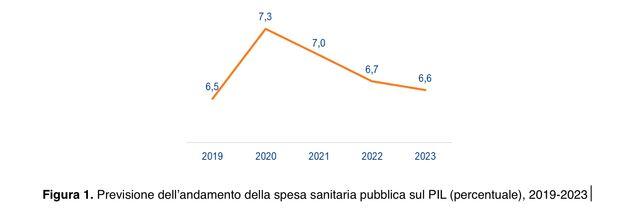 Rapporto Meridiano Sanità. Nuove opportunità per reinvestire in