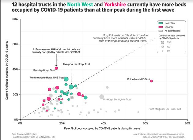 Twelve hospital trusts in the North West and Yorkshire currently have more beds occupied by Covid-19...