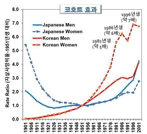 1951년생의 자살률과 각 년도 출생자의 자살률