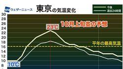 東京の最高気温は23℃で10月上旬並みの予想、季節外れの暖かさに。厚着のしすぎには注意