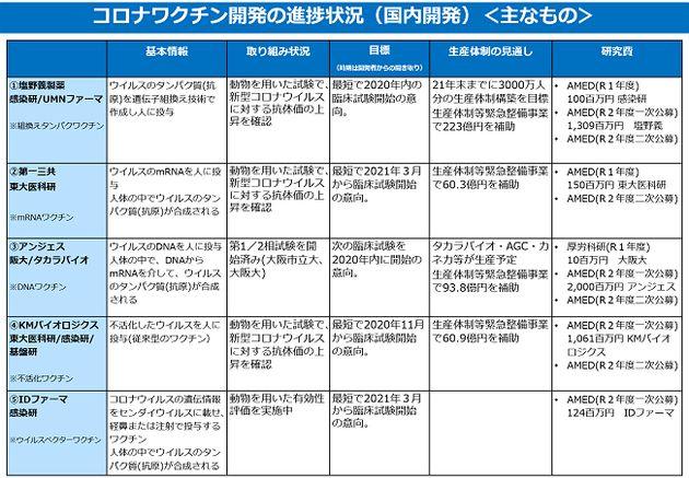 日本国内の新型コロナワクチン開発状況