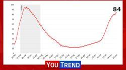 Covid Italia. 753 morti, tasso di positività cala al