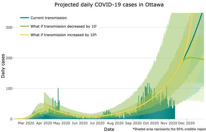 Projected daily COVID-19 cases for Ottawa.
