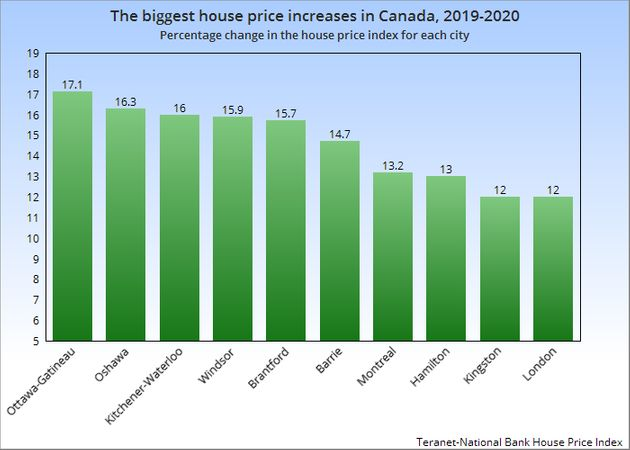 The change in the house price index for each city, in the 12 months to October,