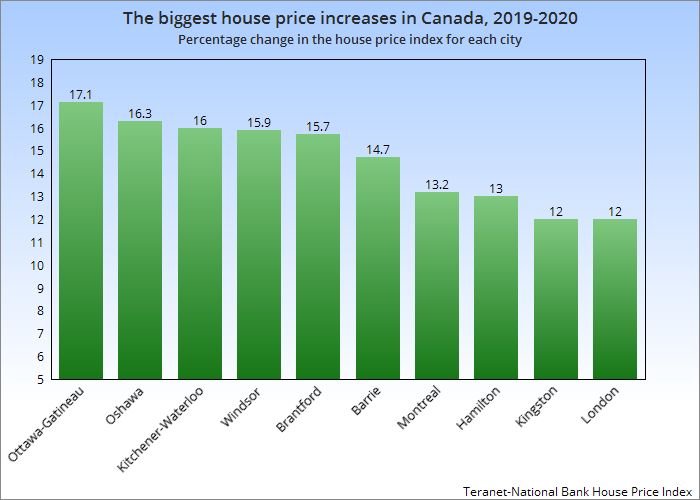 The change in the house price index for each city, in the 12 months to October, 2020.