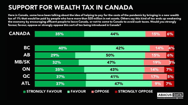 A Wealth Tax For Canada? New Poll Shows Overwhelming Public
