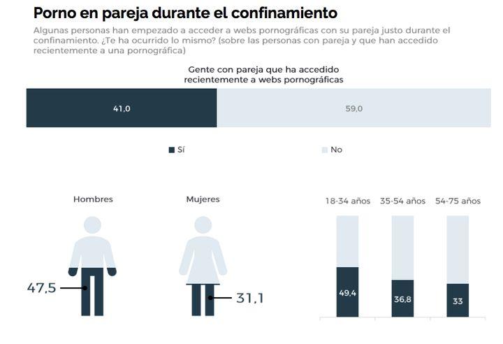 Estudio sobre consumo de porno en España durante el confinamiento.