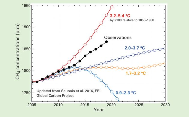 Methane, a super-potent greenhouse gas, is surging at a rate (shown in black) that matches an extreme...