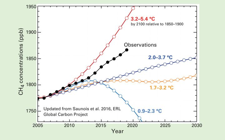 Methane, a super-potent greenhouse gas, is surging at a rate (shown in black) that matches an extreme warming scenario (red).