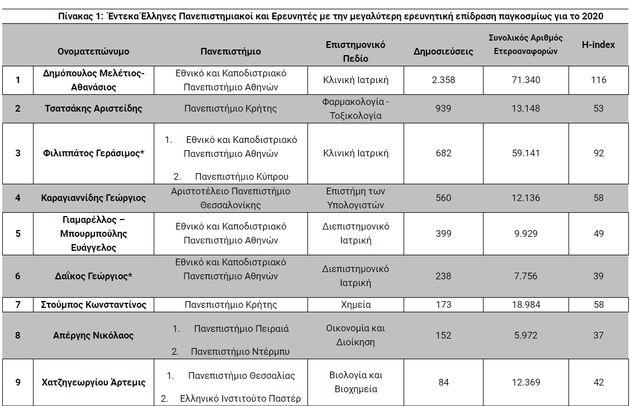 Έντεκα Ελληνες πανεπιστημιακοί με την μεγαλύτερη επιρροή