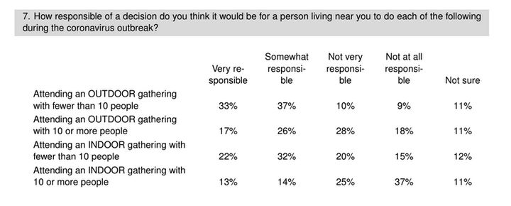 Results of a HuffPost/YouGov survey on the 2020 holiday season.