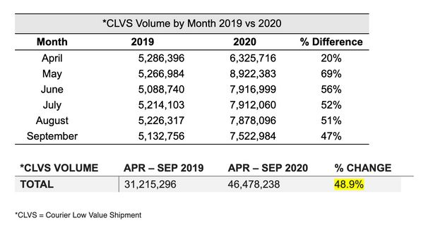 Updated CBSA statistics showing the increase in imports between 2019 and 2020 under the Courier Low Value...