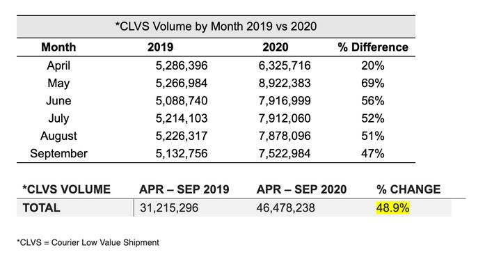 Updated CBSA statistics showing the increase in imports between 2019 and 2020 under the Courier Low Value Shipment Program for packages valued $3,300 and less.