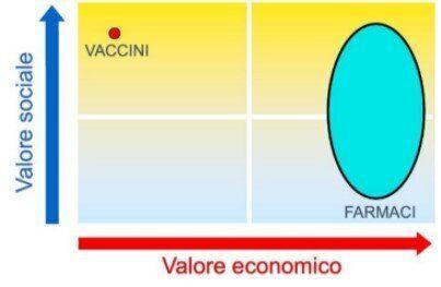 Vaccino/Farmaco