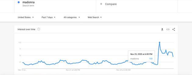 Ce graphique montre le pic de recherches associées à Madonna ce mercredi 25 novembre 2020 à 18h, au moment...