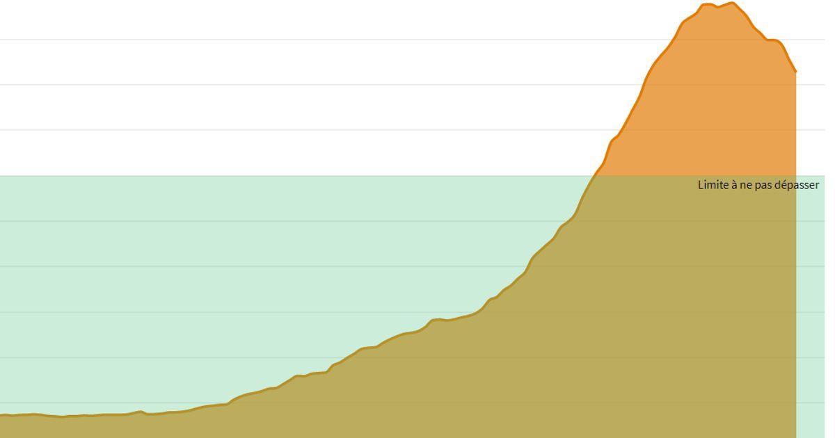 Où en sont les courbes du Covid par rapport au seuil voulu par Castex