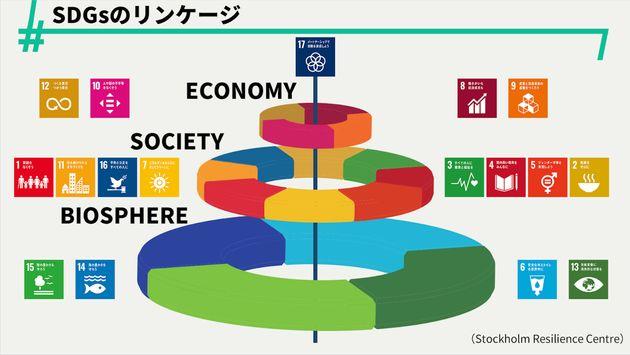SDGsのリンケージ