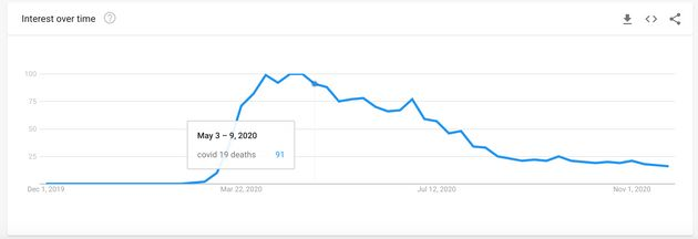 Google Trends graph showing UK searches for Covid-19