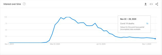 The Google Trends graph shows how searches for UK Covid-19 deaths are approaching record lows, despite...